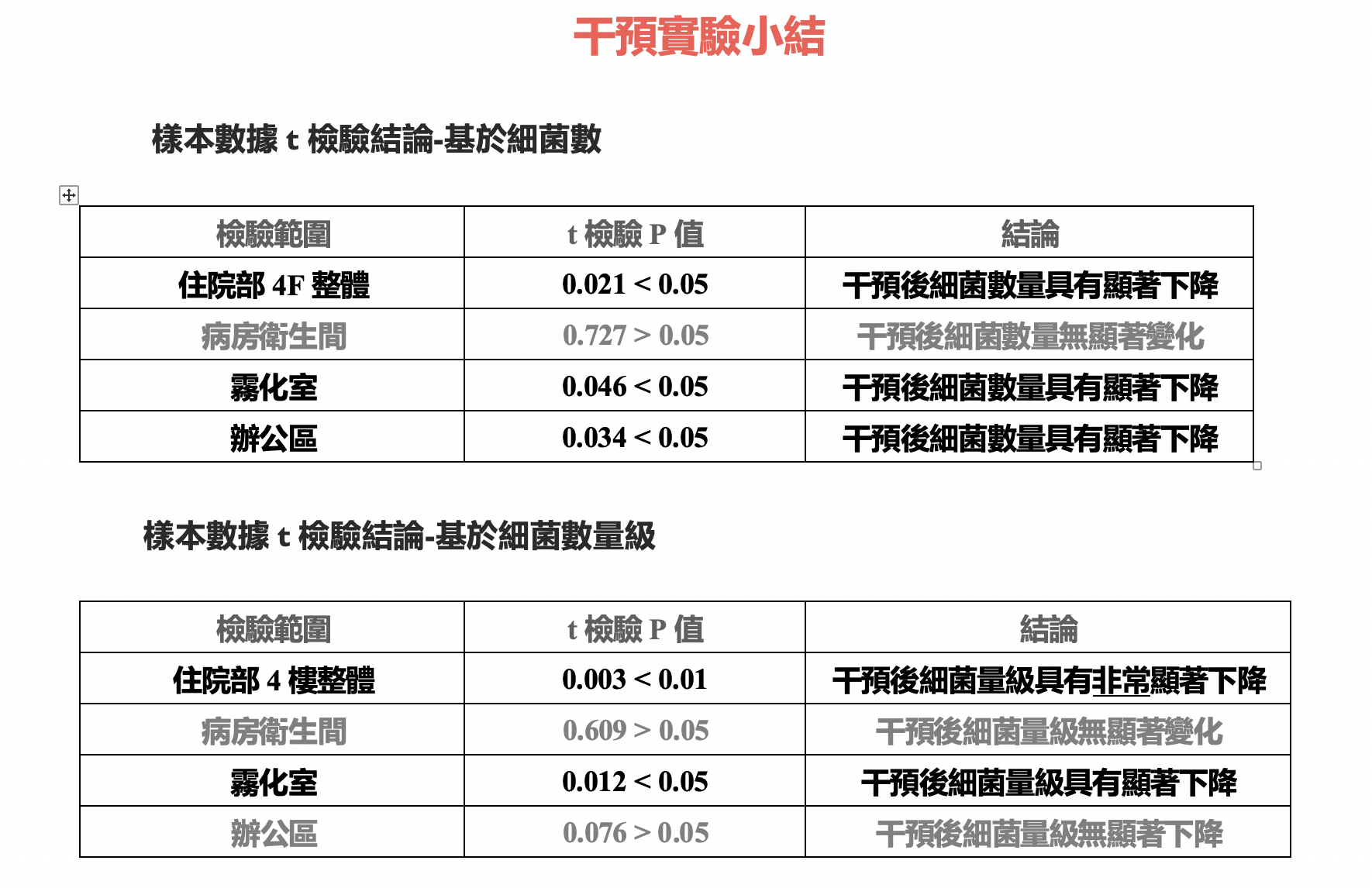 china children hospital collected data result